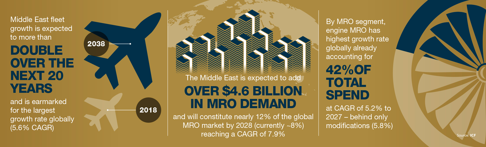 Middle East by the numbers